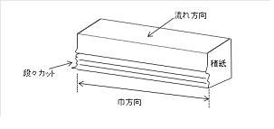 段々カットの図