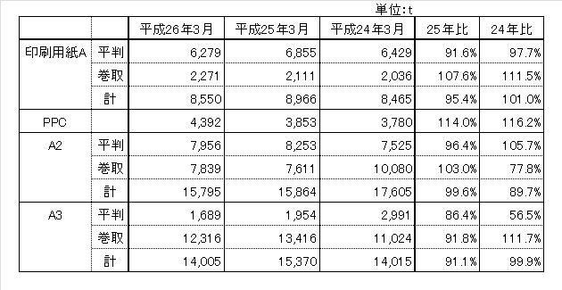 140430_hinsyubetu_chubu_hanbai