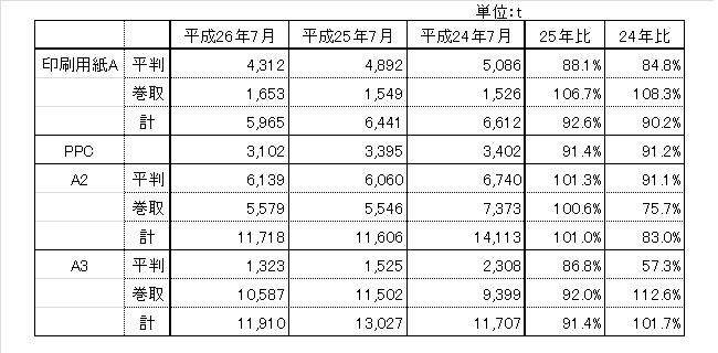 140831_hinsyubetu_chubu_hanbai