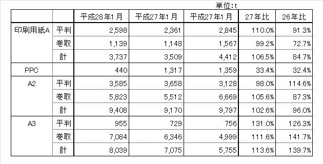 160229_hinsyubetsu_chubu_zaiko