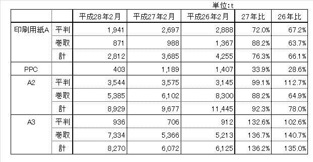 160331_hinsyu_chubu_zaiko