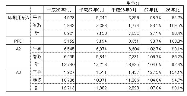 161031_hinsyubetu_chubu_hanbai