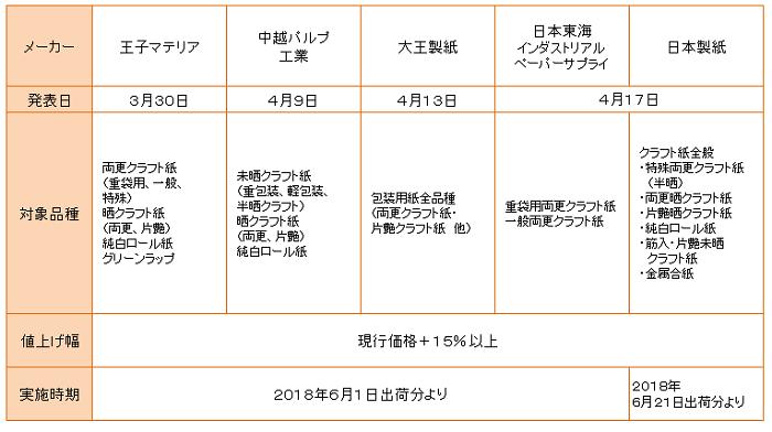 紙の市況 (2018.4)詳細 4月20...